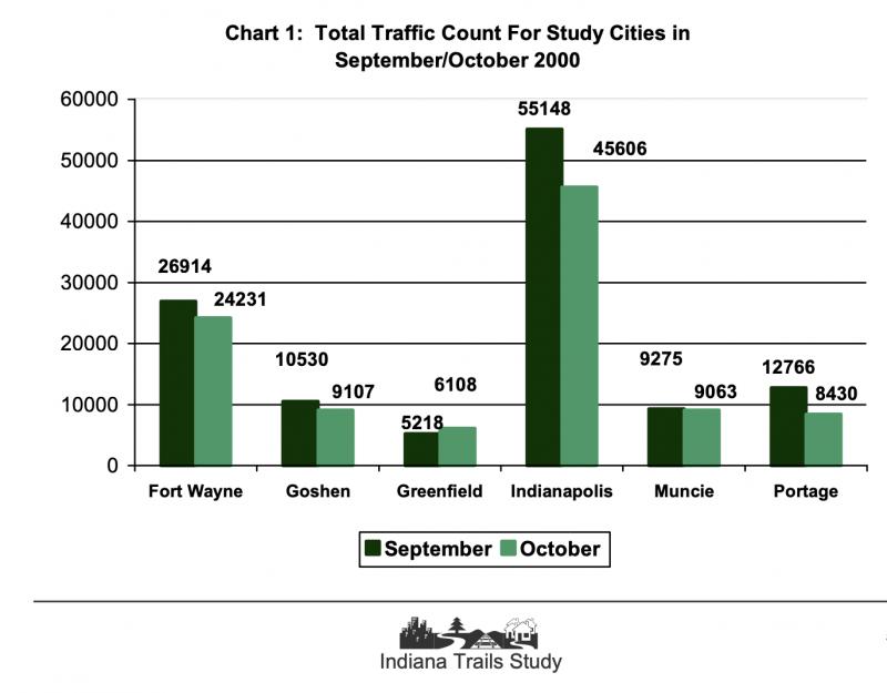 Indiana Trail Study chart
